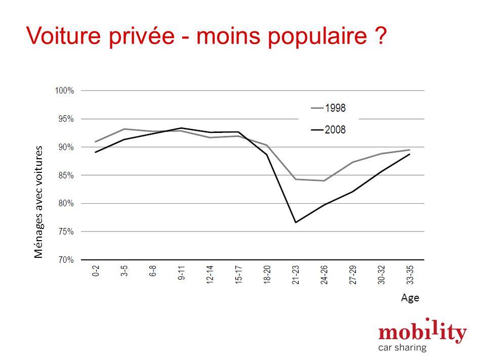 Ménages avec voitures Age Voiture privée - moins populaire ?