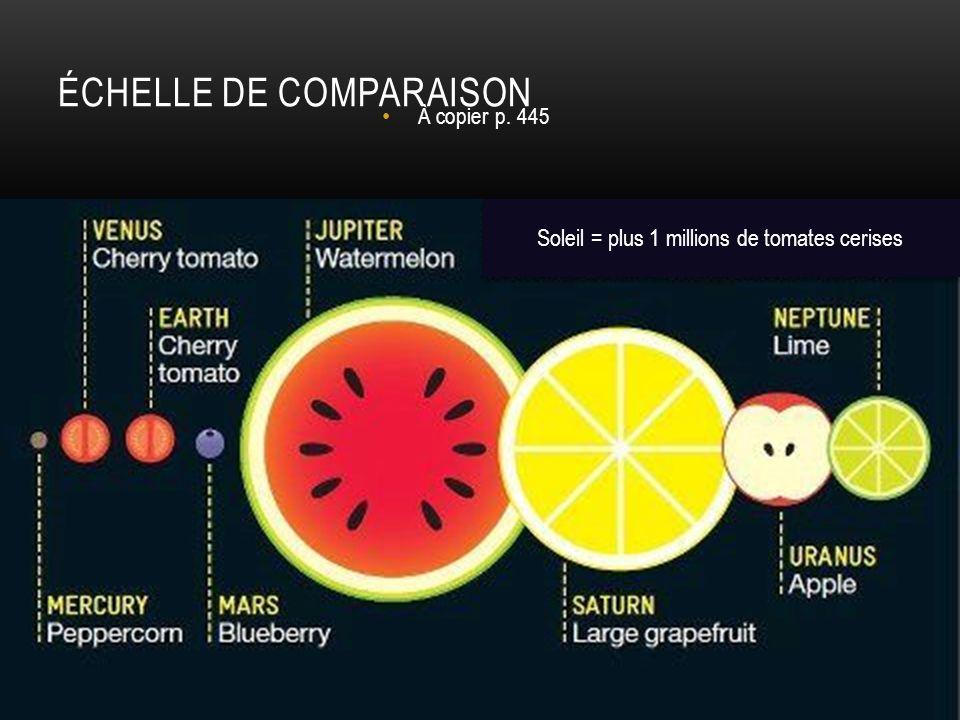 ÉCHELLE DE COMPARAISON À copier p. 445 Soleil = plus 1 millions de tomates cerises