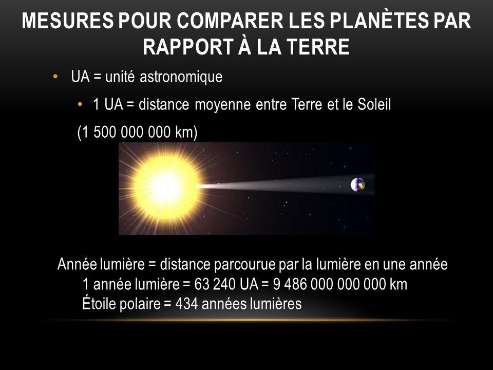 MESURES POUR COMPARER LES PLANÈTES PAR RAPPORT À LA TERRE UA = unité astronomique 1 UA = distance moyenne entre Terre et le Soleil (1 500 000 000 km)