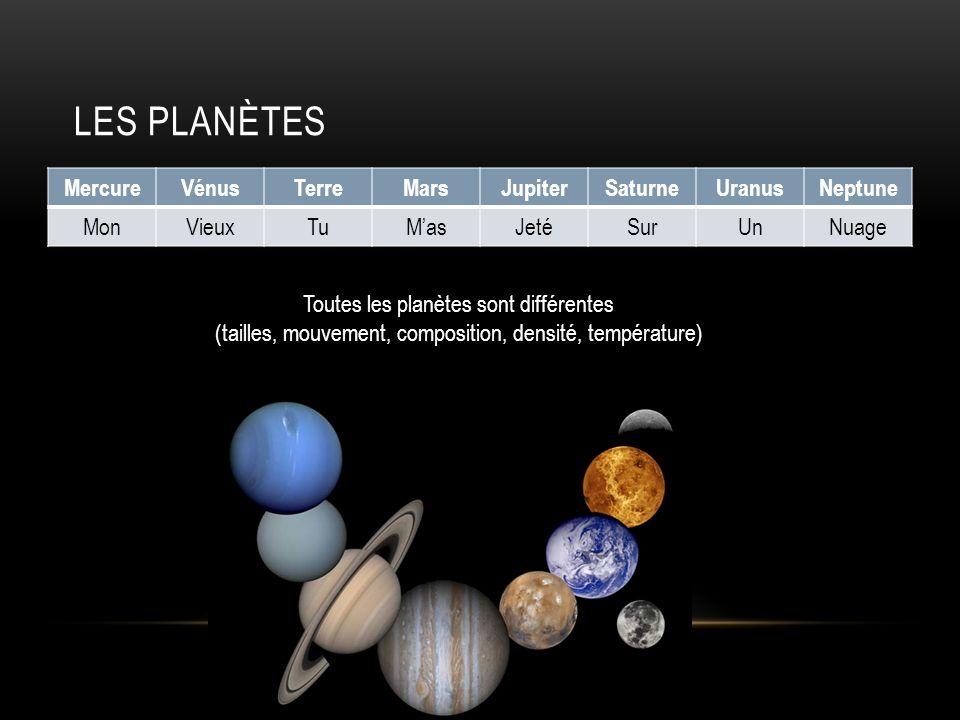 LES PLANÈTES MercureVénusTerreMarsJupiterSaturneUranusNeptune MonVieuxTuMasJetéSurUnNuage Toutes les planètes sont différentes (tailles, mouvement, co
