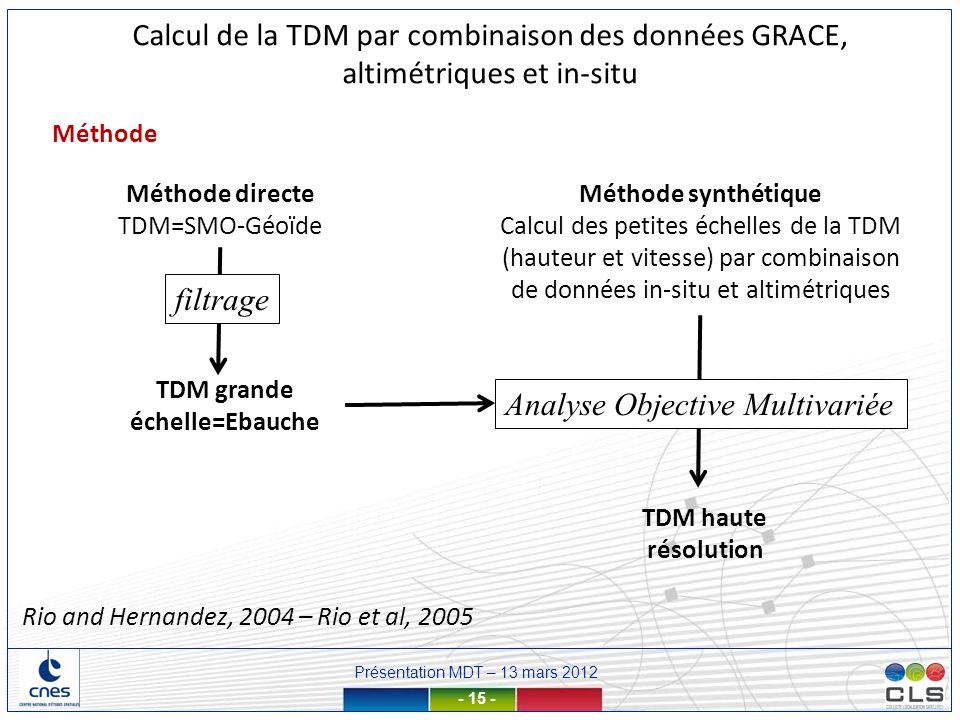 Présentation MDT – 13 mars 2012 - 15 - Calcul de la TDM par combinaison des données GRACE, altimétriques et in-situ Méthode Méthode directe TDM=SMO-Gé