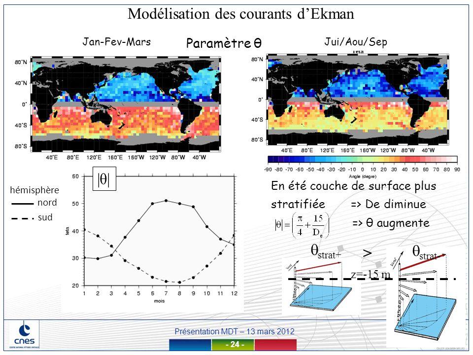 Présentation MDT – 13 mars 2012 - 24 - Jan-Fev-MarsJui/Aou/Sep Paramètre θ z=-15 m strat+ > strat- |θ||θ| hémisphère sud nord => θ augmente Modélisati