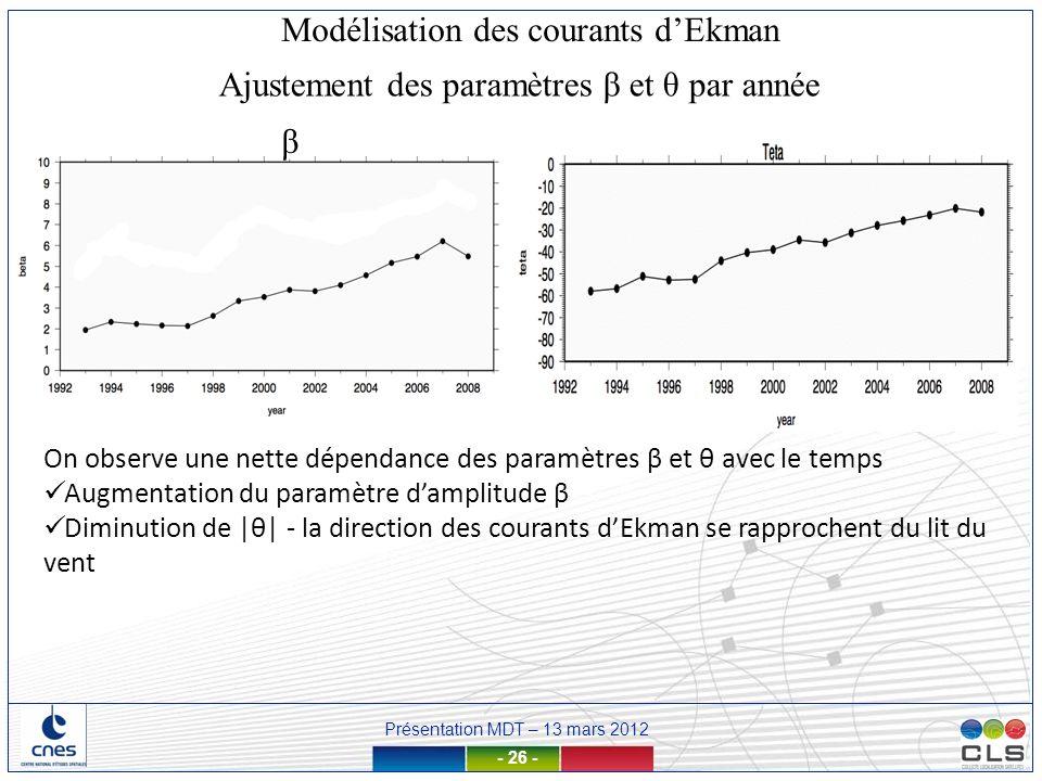 Présentation MDT – 13 mars 2012 - 26 - Ajustement des paramètres β et θ par année β Modélisation des courants dEkman On observe une nette dépendance d