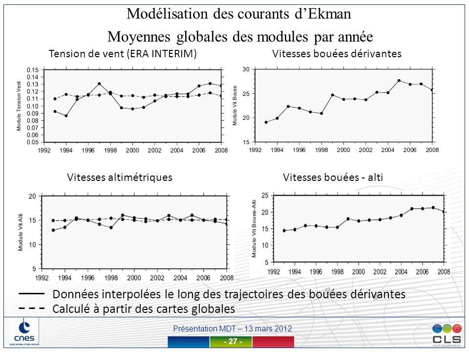 Présentation MDT – 13 mars 2012 - 27 - Moyennes globales des modules par année Tension de vent (ERA INTERIM)Vitesses bouées dérivantes Vitesses bouées