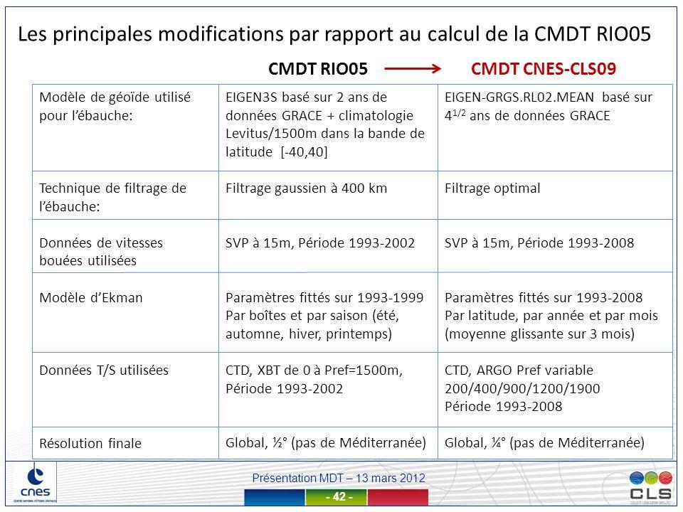 Présentation MDT – 13 mars 2012 - 42 - EIGEN3S basé sur 2 ans de données GRACE + climatologie Levitus/1500m dans la bande de latitude [-40,40] Filtrag