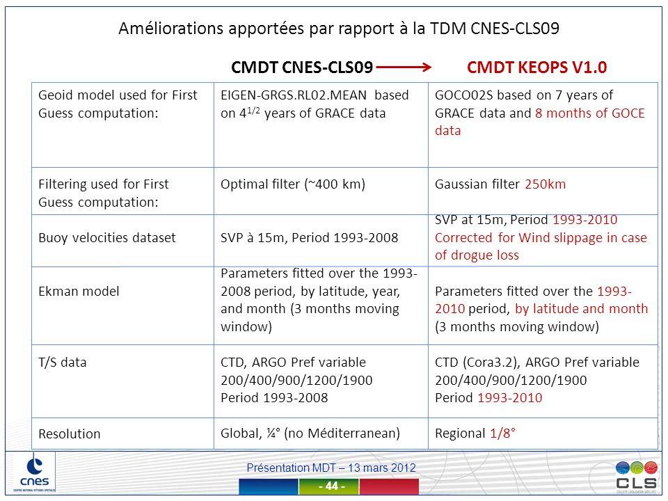 Présentation MDT – 13 mars 2012 - 44 - EIGEN-GRGS.RL02.MEAN based on 4 1/2 years of GRACE data Optimal filter (~400 km) SVP à 15m, Period 1993-2008 Parameters fitted over the 1993- 2008 period, by latitude, year, and month (3 months moving window) CTD, ARGO Pref variable 200/400/900/1200/1900 Period 1993-2008 Global, ¼° (no Méditerranean) Geoid model used for First Guess computation: Filtering used for First Guess computation: Buoy velocities dataset Ekman model T/S data Resolution CMDT KEOPS V1.0 GOCO02S based on 7 years of GRACE data and 8 months of GOCE data Gaussian filter 250km SVP at 15m, Period 1993-2010 Corrected for Wind slippage in case of drogue loss Parameters fitted over the 1993- 2010 period, by latitude and month (3 months moving window) CTD (Cora3.2), ARGO Pref variable 200/400/900/1200/1900 Period 1993-2010 Regional 1/8° CMDT CNES-CLS09 Améliorations apportées par rapport à la TDM CNES-CLS09