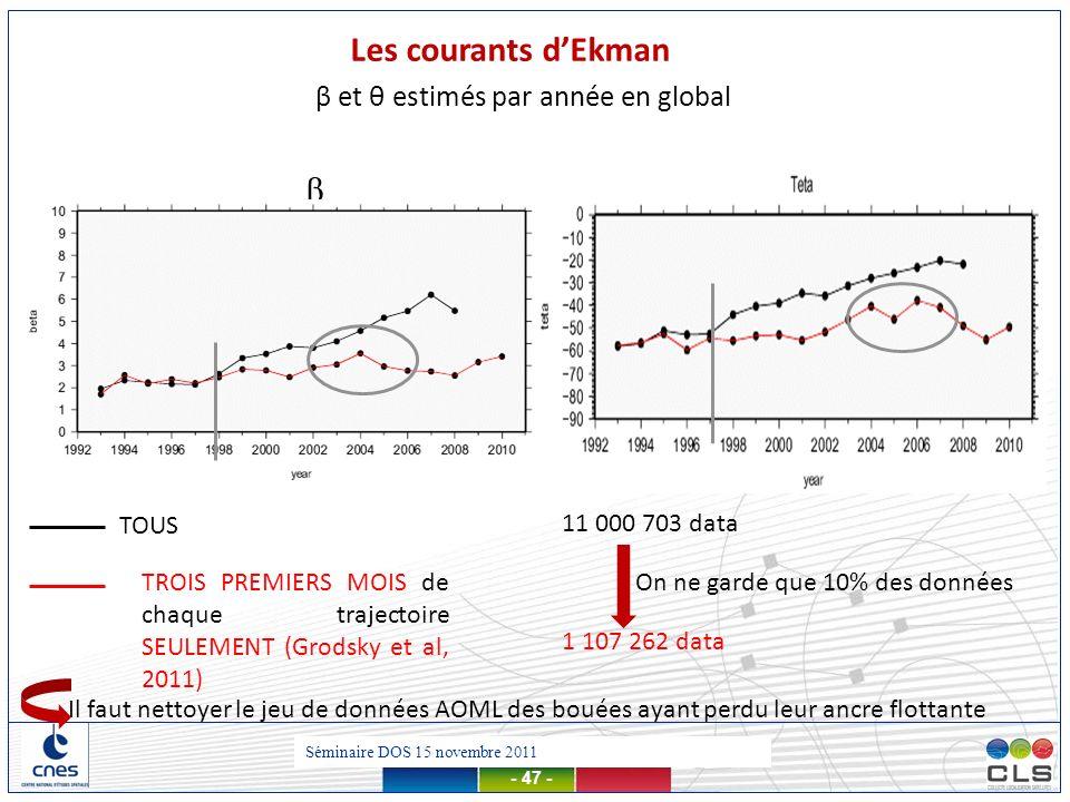 Présentation MDT – 13 mars 2012 - 47 - β TOUS TROIS PREMIERS MOIS de chaque trajectoire SEULEMENT (Grodsky et al, 2011) 1 107 262 data 11 000 703 data