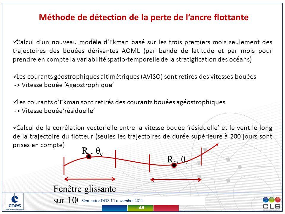 Présentation MDT – 13 mars 2012 - 48 - Méthode de détection de la perte de lancre flottante Calcul dun nouveau modèle dEkman basé sur les trois premie