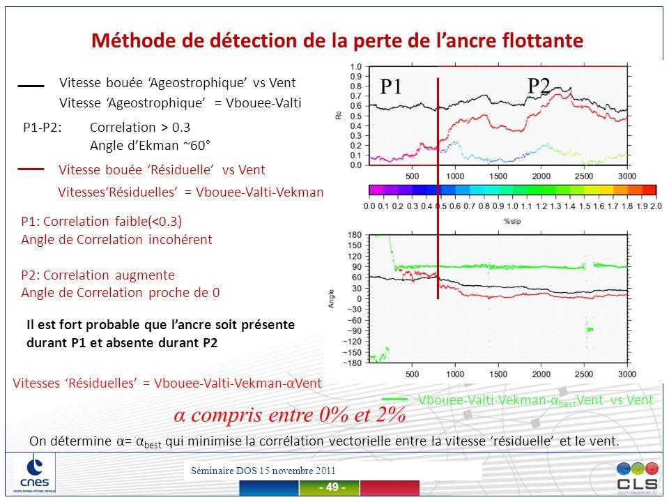 Présentation MDT – 13 mars 2012 - 49 - VitessesRésiduelles = Vbouee-Valti-Vekman Vitesses Résiduelles = Vbouee-Valti-Vekman-αVent α compris entre 0% e