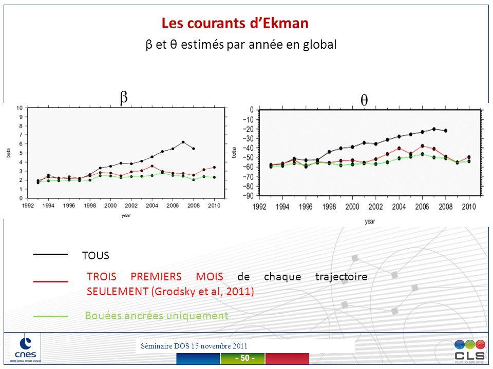 Présentation MDT – 13 mars 2012 - 50 - Bouées ancrées uniquement β θ β et θ estimés par année en global Les courants dEkman TOUS TROIS PREMIERS MOIS d