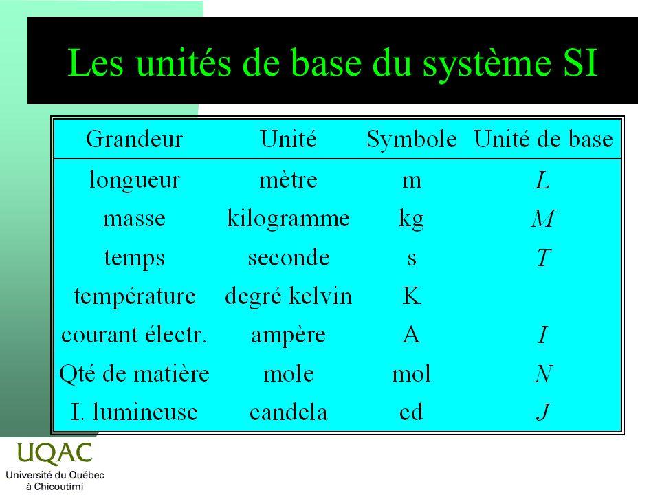 Les unités de base du système SI