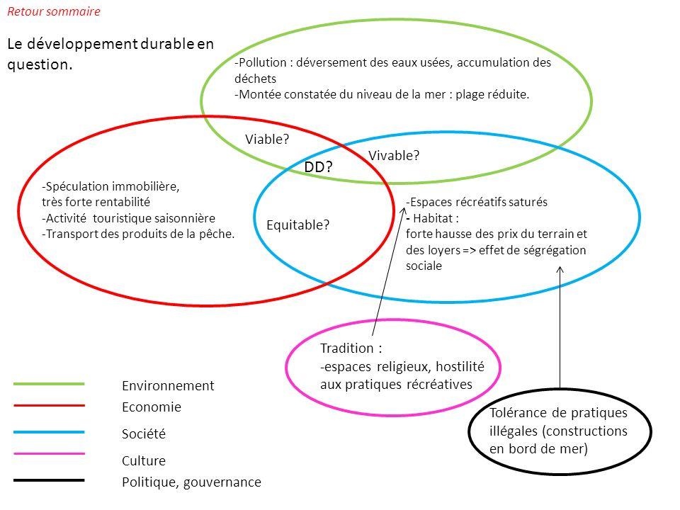 Economie Société Politique, gouvernance Culture Viable.