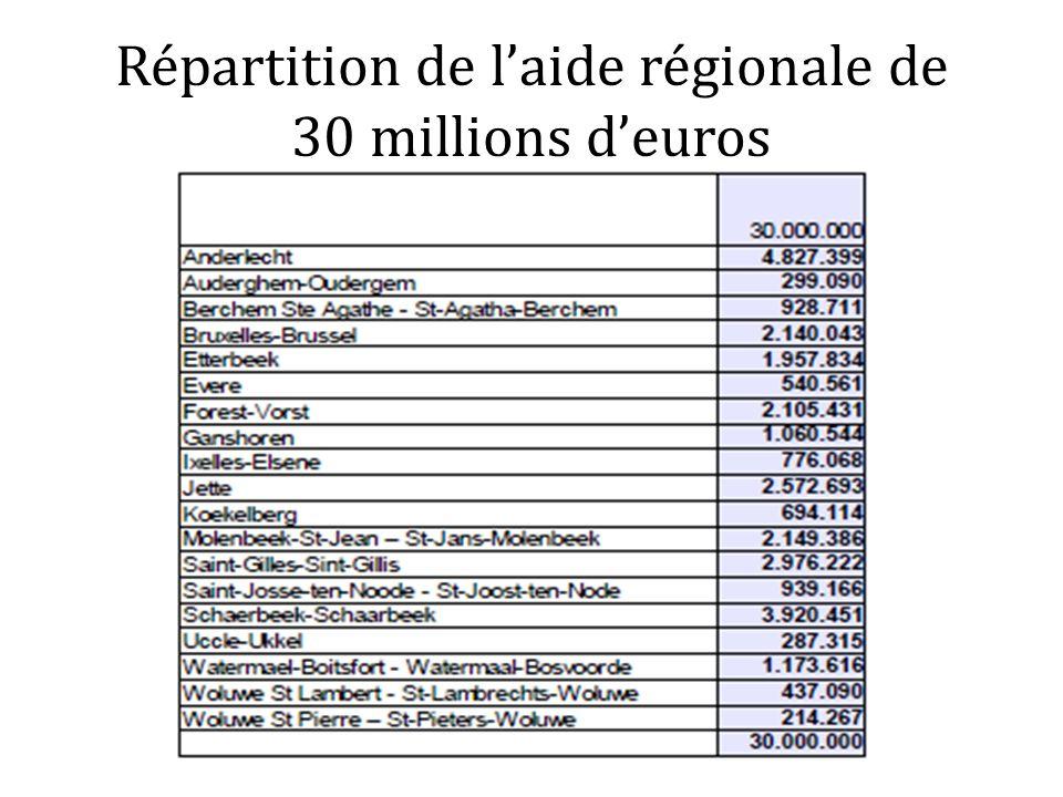 Répartition de laide régionale de 30 millions deuros
