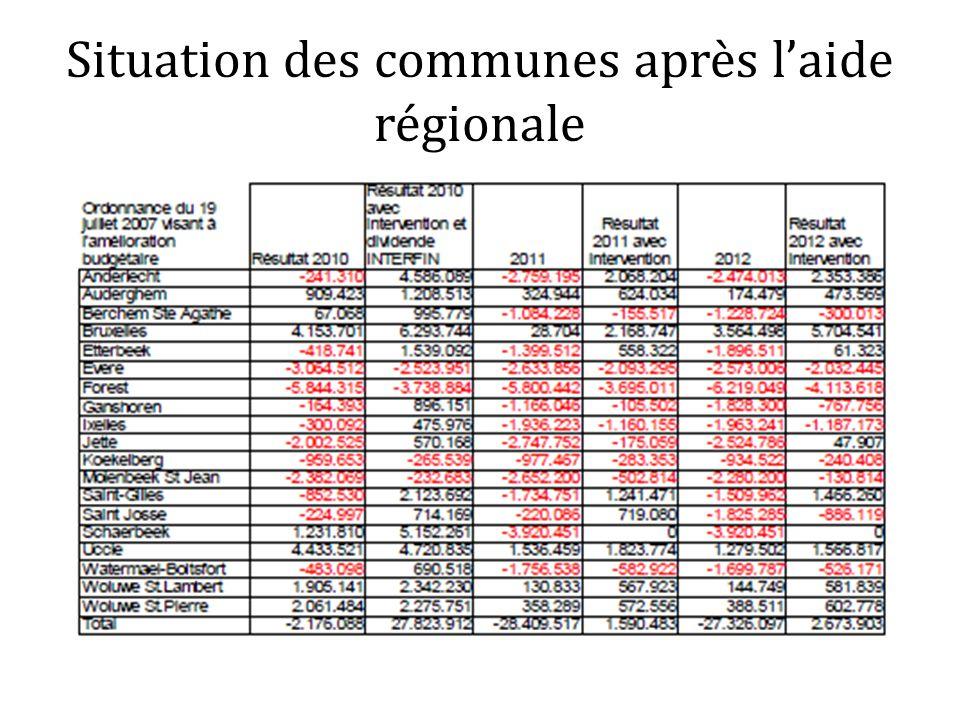 Situation des communes après laide régionale