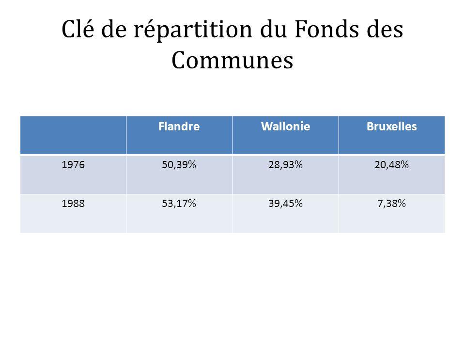 Clé de répartition du Fonds des Communes FlandreWallonieBruxelles 197650,39%28,93%20,48% 198853,17%39,45%7,38%