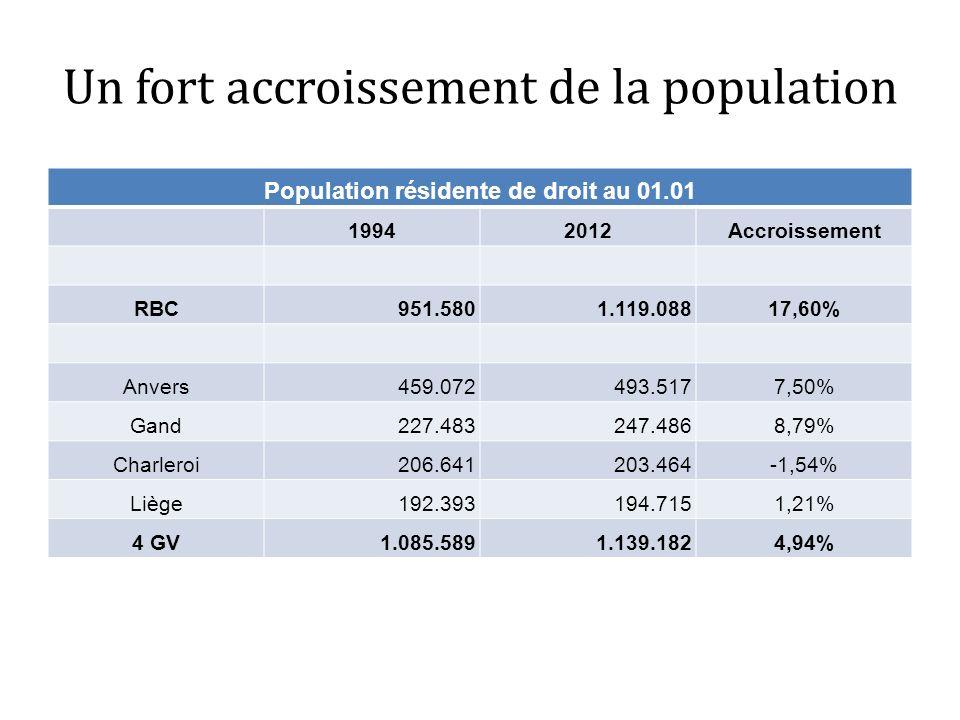 Un fort accroissement de la population Population résidente de droit au 01.01 19942012Accroissement RBC951.5801.119.08817,60% Anvers459.072493.5177,50