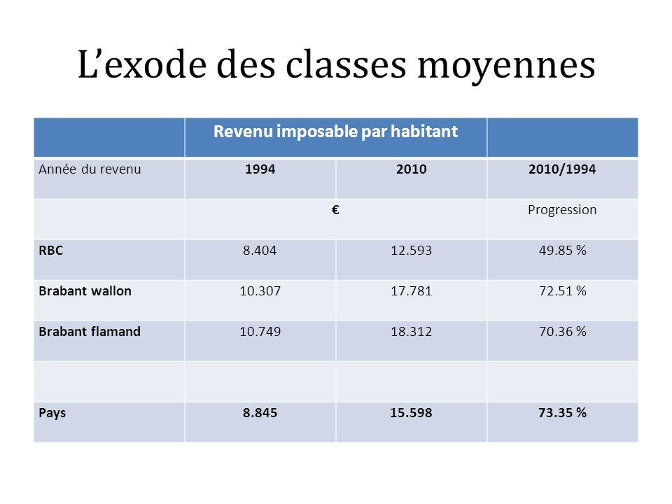 Lexode des classes moyennes Revenu imposable par habitant Année du revenu199420102010/1994 Progression RBC8.40412.59349.85 % Brabant wallon10.30717.78