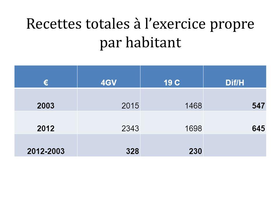 Recettes totales à lexercice propre par habitant 4GV19 CDif/H 200320151468547 201223431698645 2012-2003328230