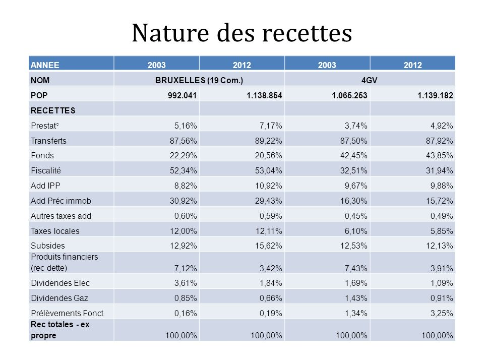 Nature des recettes ANNEE2003201220032012 NOMBRUXELLES (19 Com.)4GV POP992.0411.138.8541.065.2531.139.182 RECETTES Prestat°5,16%7,17%3,74%4,92% Transf