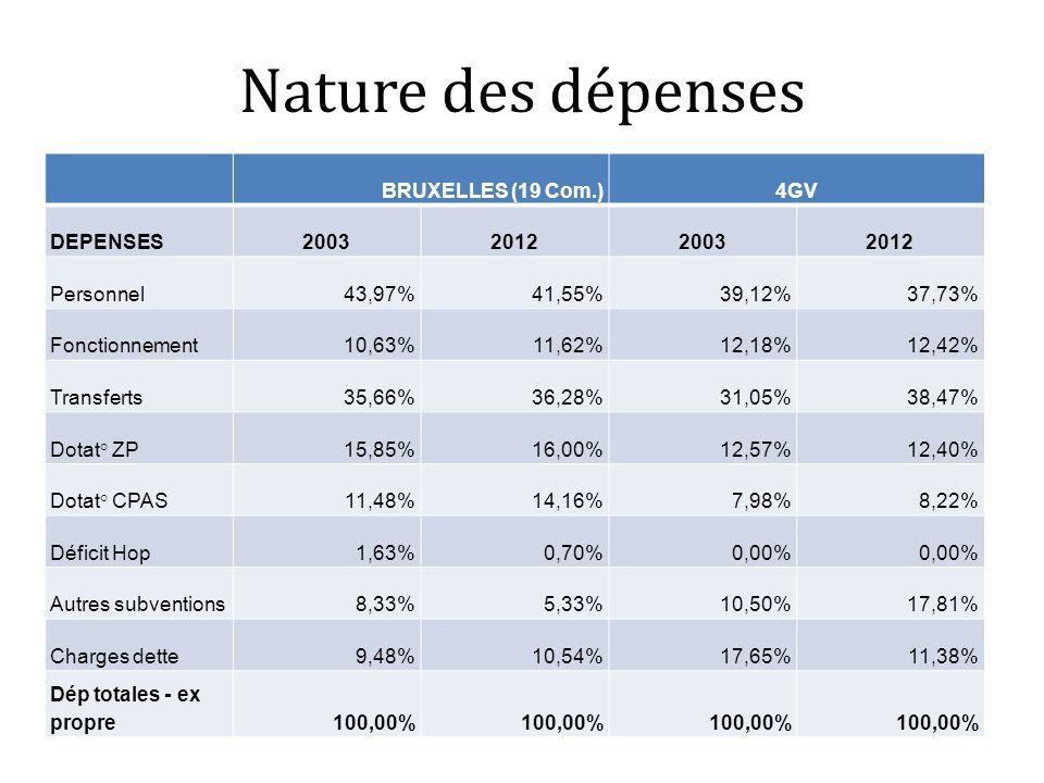 Nature des dépenses BRUXELLES (19 Com.)4GV DEPENSES2003201220032012 Personnel43,97%41,55%39,12%37,73% Fonctionnement10,63%11,62%12,18%12,42% Transfert