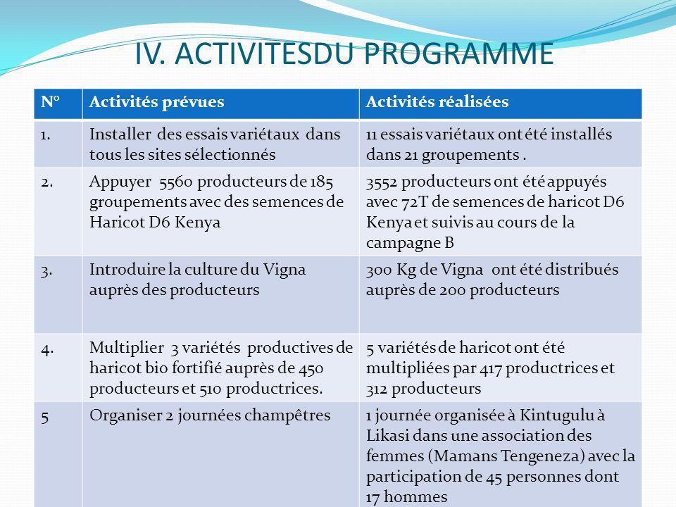 IV. ACTIVITESDU PROGRAMME N°Activités prévuesActivités réalisées 1.Installer des essais variétaux dans tous les sites sélectionnés 11 essais variétaux
