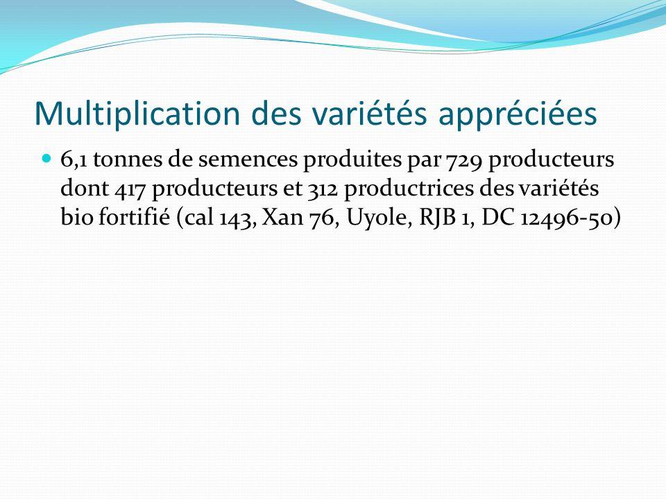 Multiplication des variétés appréciées 6,1 tonnes de semences produites par 729 producteurs dont 417 producteurs et 312 productrices des variétés bio fortifié (cal 143, Xan 76, Uyole, RJB 1, DC 12496-50)
