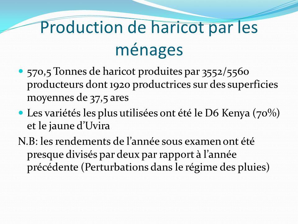Production de haricot par les ménages 570,5 Tonnes de haricot produites par 3552/5560 producteurs dont 1920 productrices sur des superficies moyennes de 37,5 ares Les variétés les plus utilisées ont été le D6 Kenya (70%) et le jaune dUvira N.B: les rendements de lannée sous examen ont été presque divisés par deux par rapport à lannée précédente (Perturbations dans le régime des pluies)