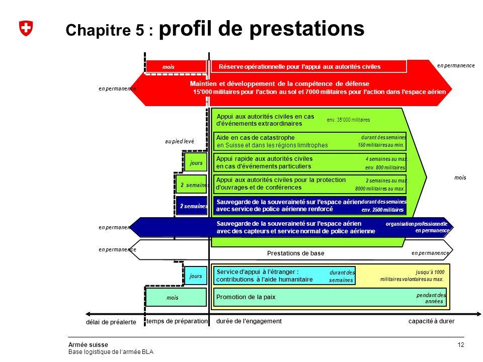 12 Armée suisse Base logistique de larmée BLA Chapitre 5 : profil de prestations Prestations de base en permanence Appui aux autorités civiles en cas