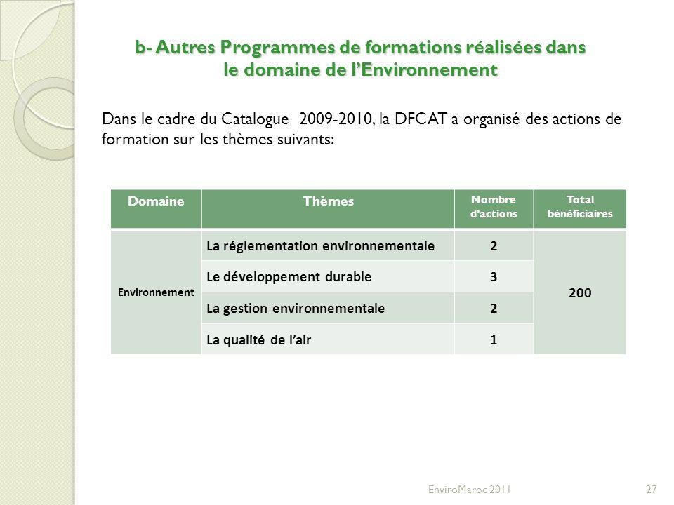 EnviroMaroc 201127 DomaineThèmes Nombre dactions Total bénéficiaires Environnement La réglementation environnementale2 200 Le développement durable3 L