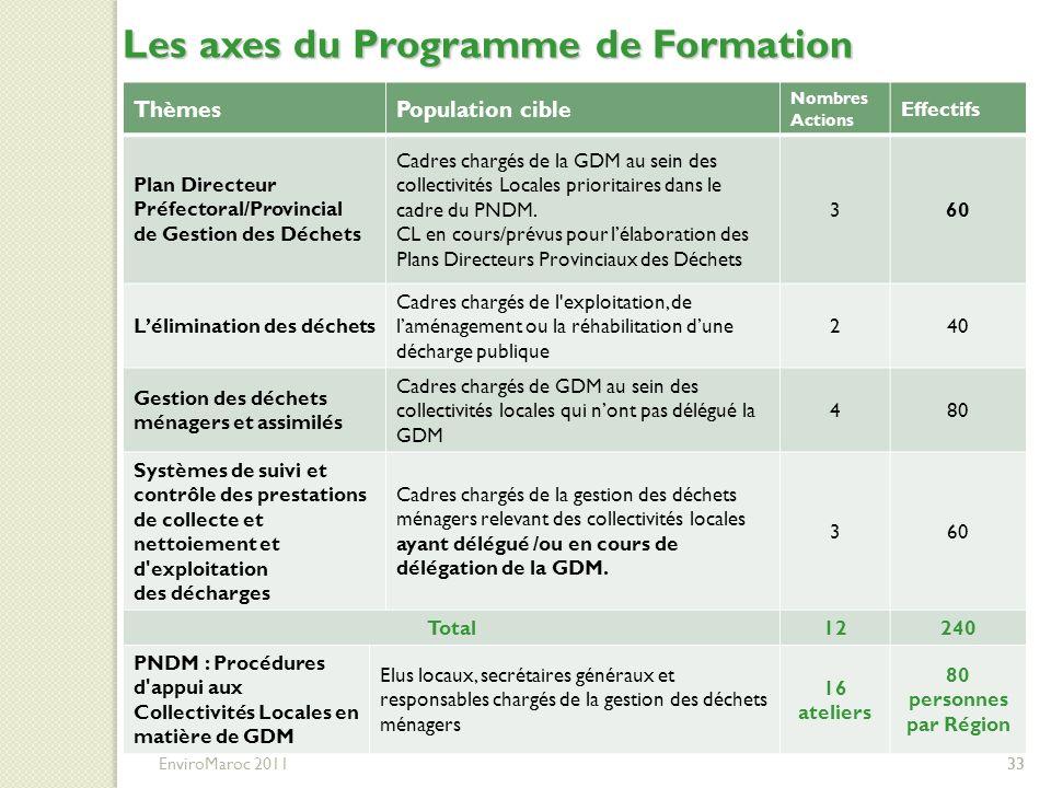 33 Les axes du Programme de Formation 33 EnviroMaroc 2011 ThèmesPopulation cible Nombres Actions Effectifs Plan Directeur Préfectoral/Provincial de Ge