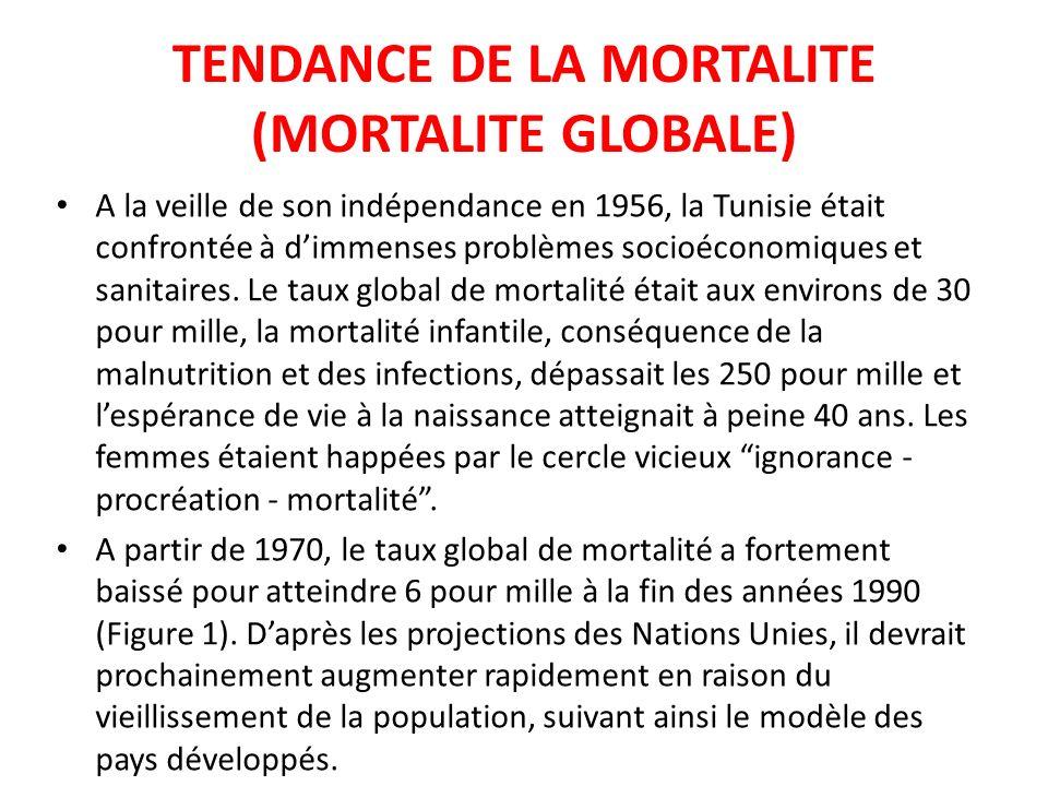 TENDANCE DE LA MORTALITE (MORTALITE GLOBALE) A la veille de son indépendance en 1956, la Tunisie était confrontée à dimmenses problèmes socioéconomiqu