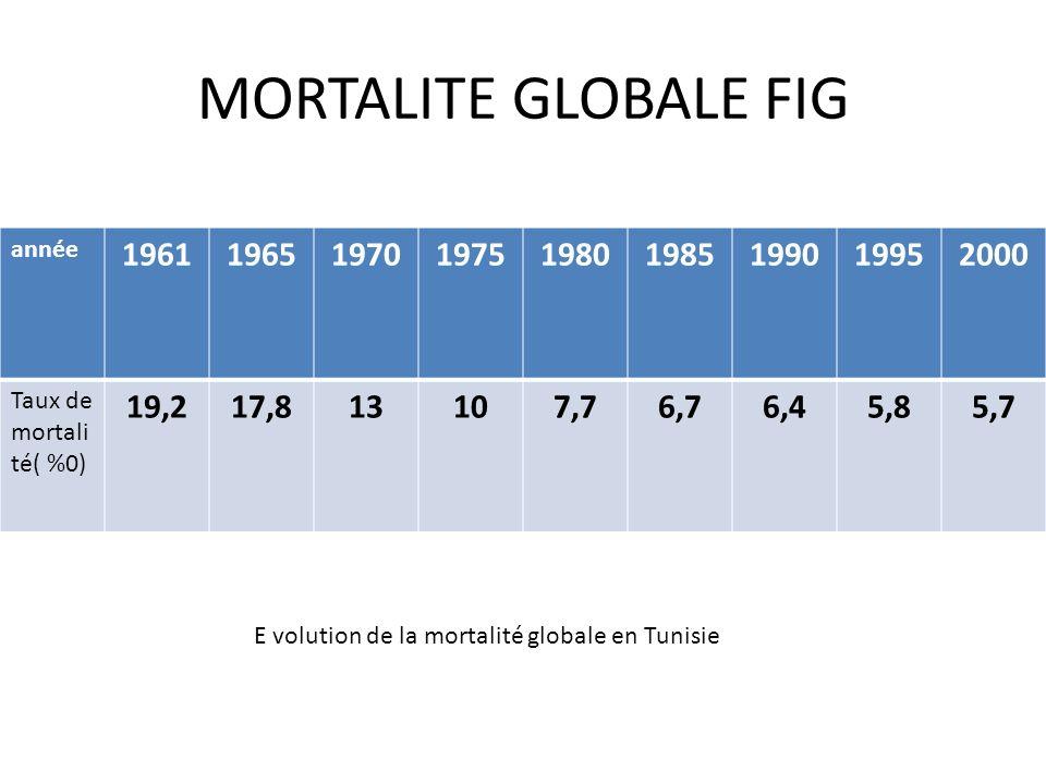MORTALITE GLOBALE FIG année 196119651970197519801985199019952000 Taux de mortali té( %0) 19,217,813107,76,76,45,85,7 E volution de la mortalité global