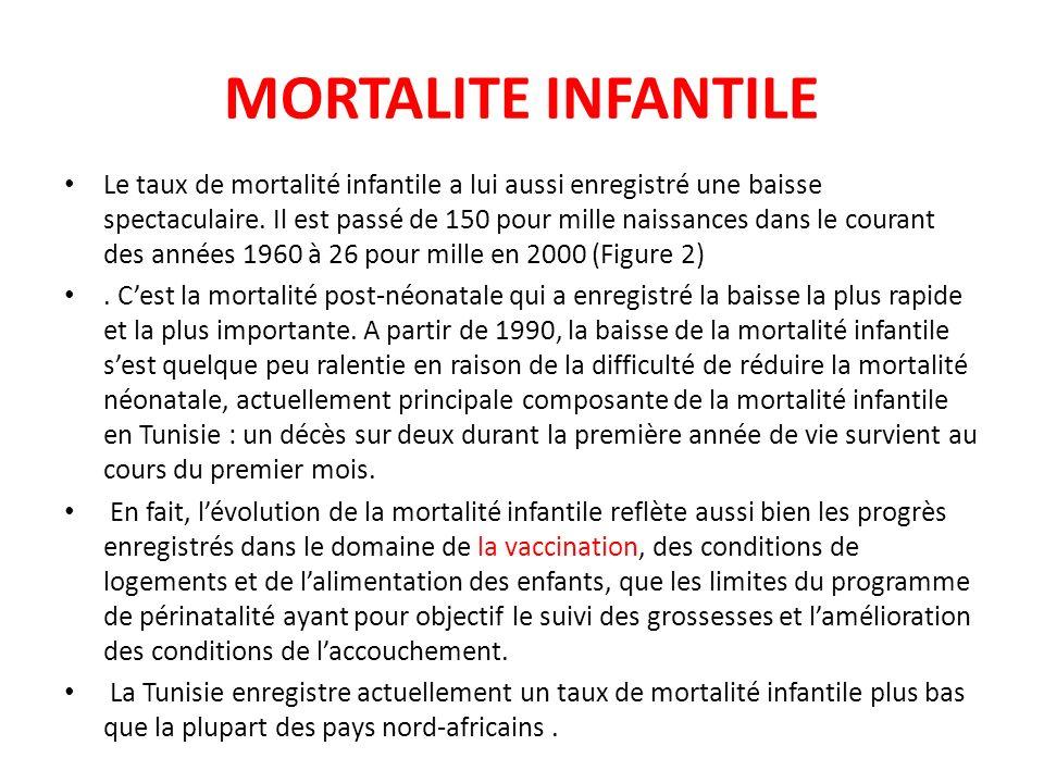 MORTALITE INFANTILE Le taux de mortalité infantile a lui aussi enregistré une baisse spectaculaire. Il est passé de 150 pour mille naissances dans le