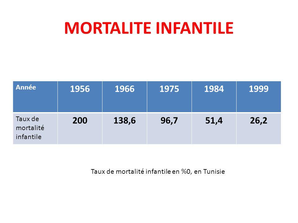 MORTALITE INFANTILE Année 19561966197519841999 Taux de mortalité infantile 200138,696,751,426,2 Taux de mortalité infantile en %0, en Tunisie