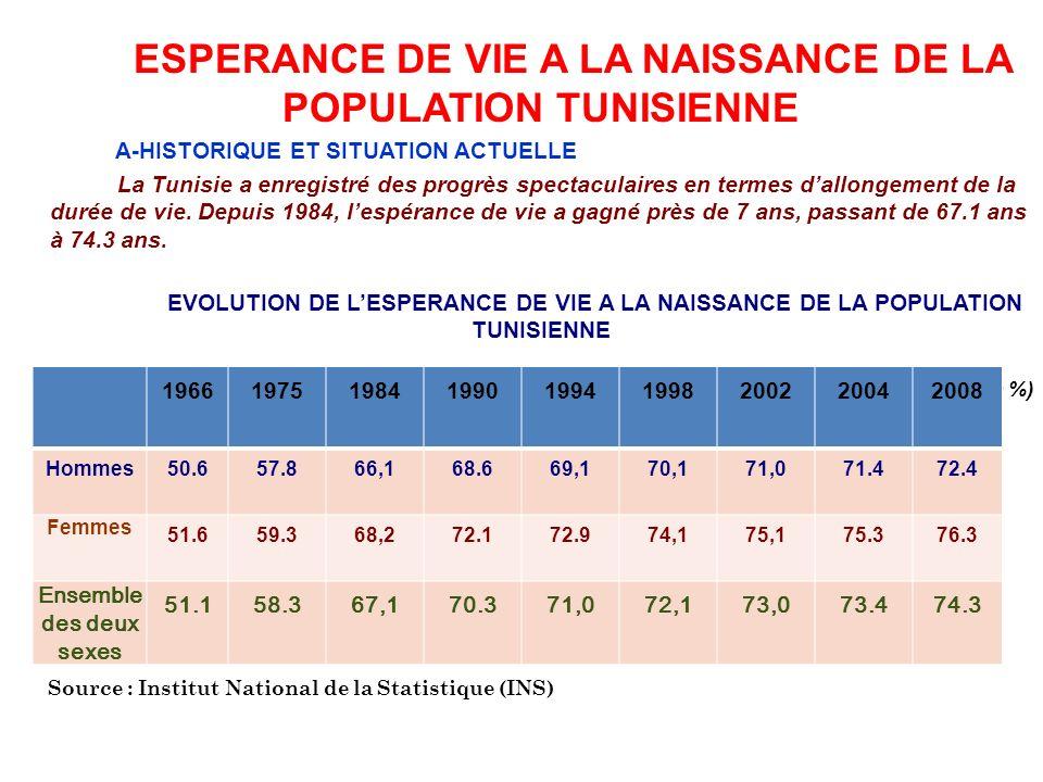 ESPERANCE DE VIE A LA NAISSANCE DE LA POPULATION TUNISIENNE A-HISTORIQUE ET SITUATION ACTUELLE La Tunisie a enregistré des progrès spectaculaires en t