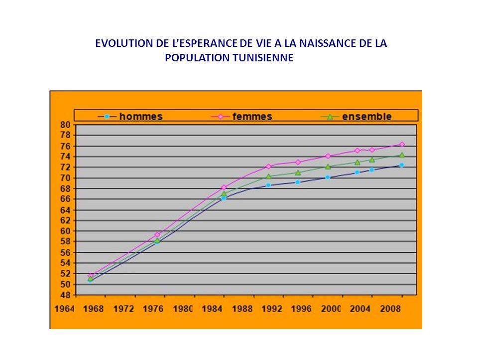 EVOLUTION DE LESPERANCE DE VIE A LA NAISSANCE DE LA POPULATION TUNISIENNE
