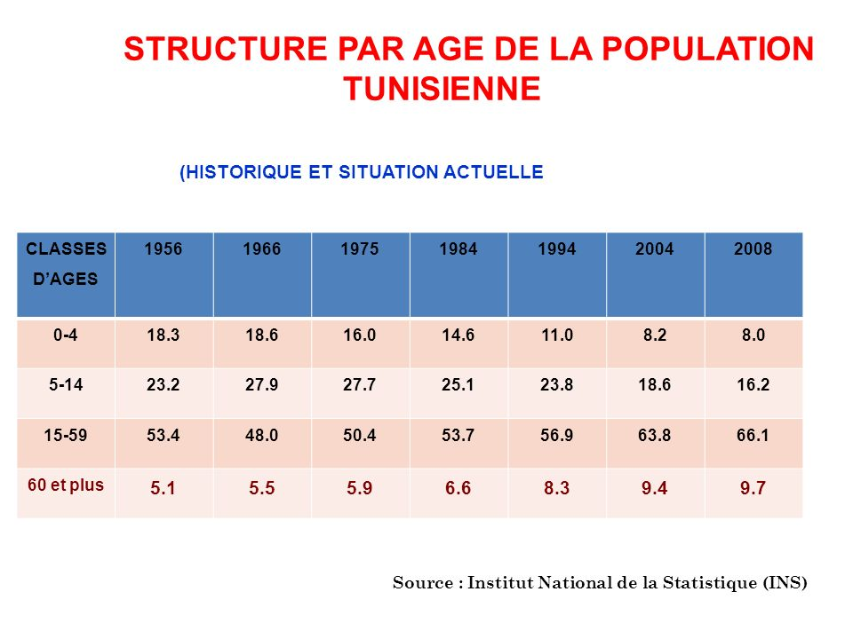 STRUCTURE PAR AGE DE LA POPULATION TUNISIENNE (HISTORIQUE ET SITUATION ACTUELLE Ensemble de la population (en %) CLASSES DAGES 19561966197519841994200