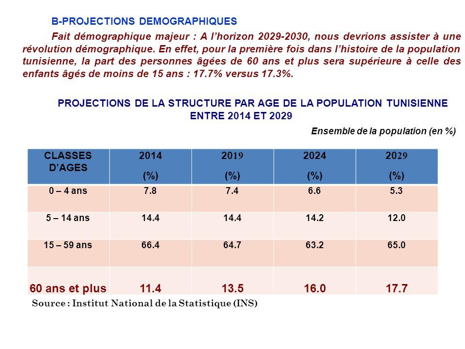 B-PROJECTIONS DEMOGRAPHIQUES Fait démographique majeur : A lhorizon 2029-2030, nous devrions assister à une révolution démographique. En effet, pour l
