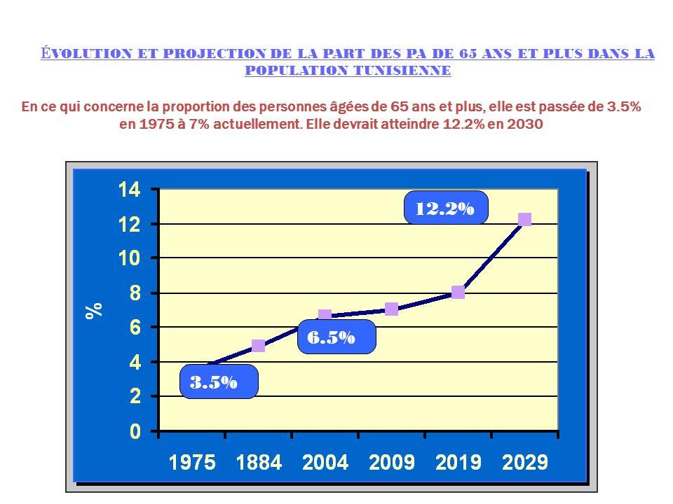 3.5% 6.5% 12.2% É VOLUTION ET PROJECTION DE LA PART DES PA DE 65 ANS ET PLUS DANS LA POPULATION TUNISIENNE En ce qui concerne la proportion des person