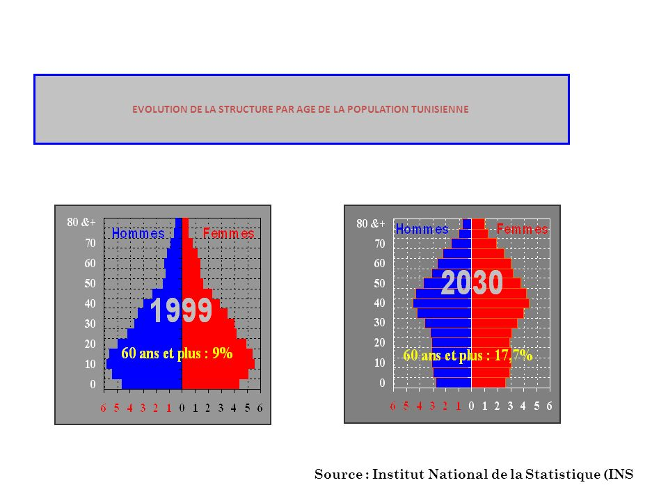 EVOLUTION DE LA STRUCTURE PAR AGE DE LA POPULATION TUNISIENNE Source : Institut National de la Statistique (INS