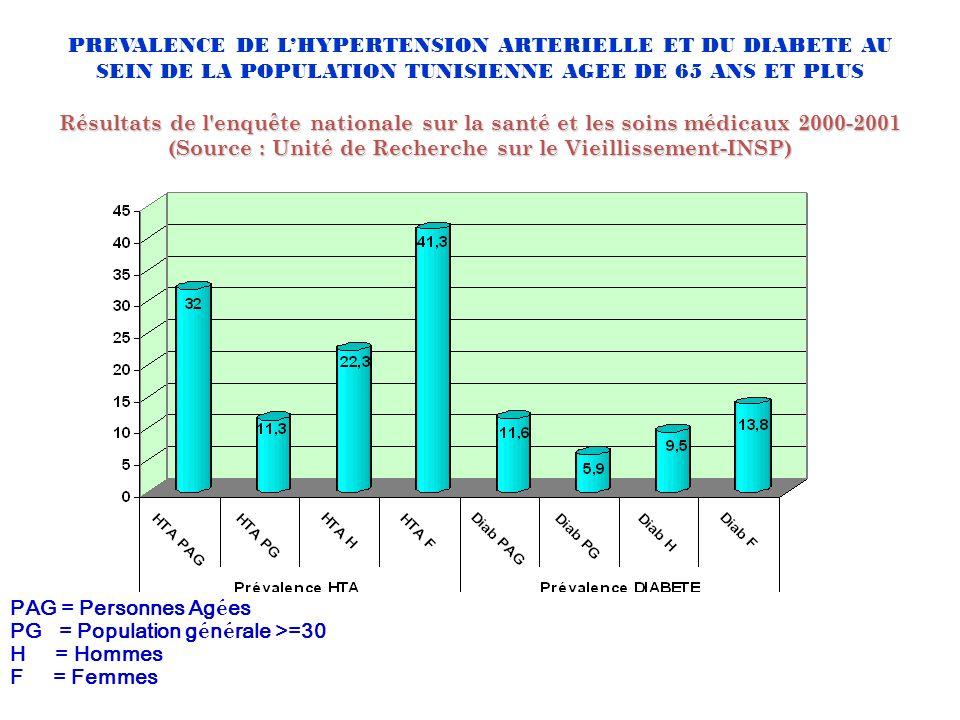 Résultats de l'enquête nationale sur la santé et les soins médicaux 2000-2001 (Source : Unité de Recherche sur le Vieillissement-INSP) PREVALENCE DE L