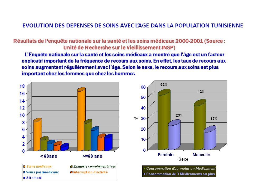 EVOLUTION DES DEPENSES DE SOINS AVEC LAGE DANS LA POPULATION TUNISIENNE LEnquête nationale sur la santé et les soins médicaux a montré que est un impo