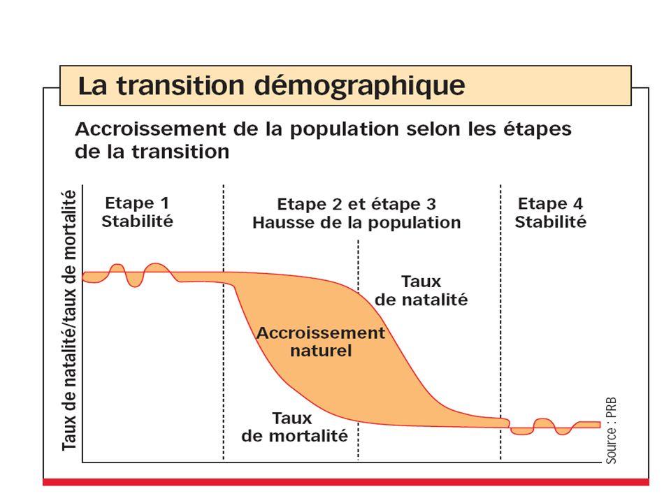 ESPERANCE DE VIE A LA NAISSANCE DE LA POPULATION TUNISIENNE A-HISTORIQUE ET SITUATION ACTUELLE La Tunisie a enregistré des progrès spectaculaires en termes dallongement de la durée de vie.
