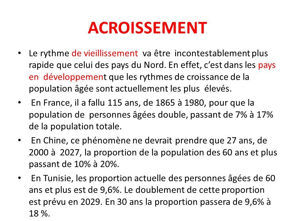B-PROJECTIONS DEMOGRAPHIQUES Fait démographique majeur : A lhorizon 2029-2030, nous devrions assister à une révolution démographique.