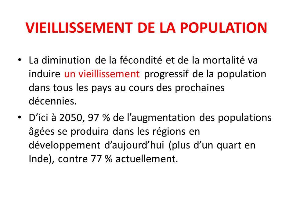 EVOLUTION DE LA STRUCTURE PAR AGE DE LA POPULATION TUNISIENNE Source : Institut National de la Statistique (INS