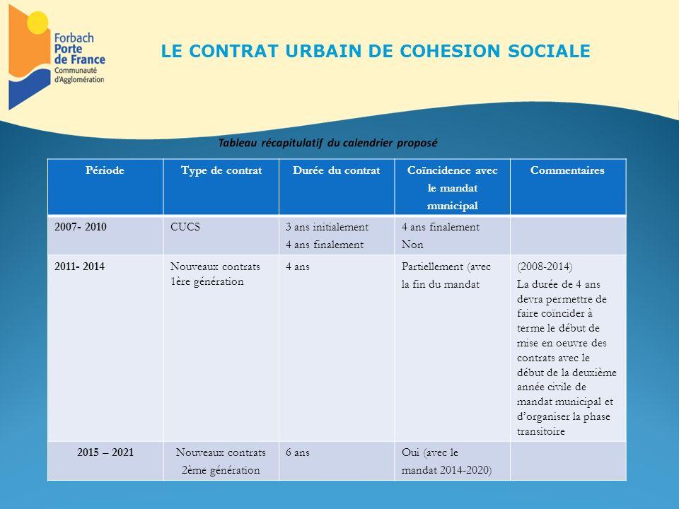 PériodeType de contratDurée du contratCoïncidence avec le mandat municipal Commentaires 2007- 2010CUCS3 ans initialement 4 ans finalement Non 2011- 20
