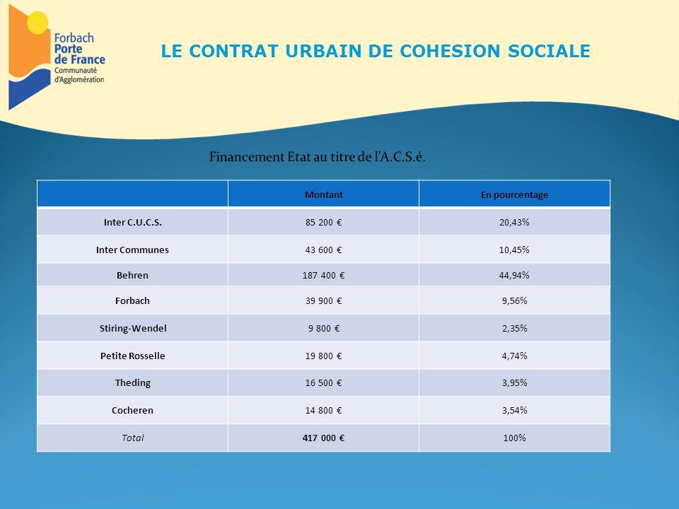 MontantEn pourcentage Inter C.U.C.S.85 200 20,43% Inter Communes43 600 10,45% Behren187 400 44,94% Forbach39 900 9,56% Stiring-Wendel9 800 2,35% Petit