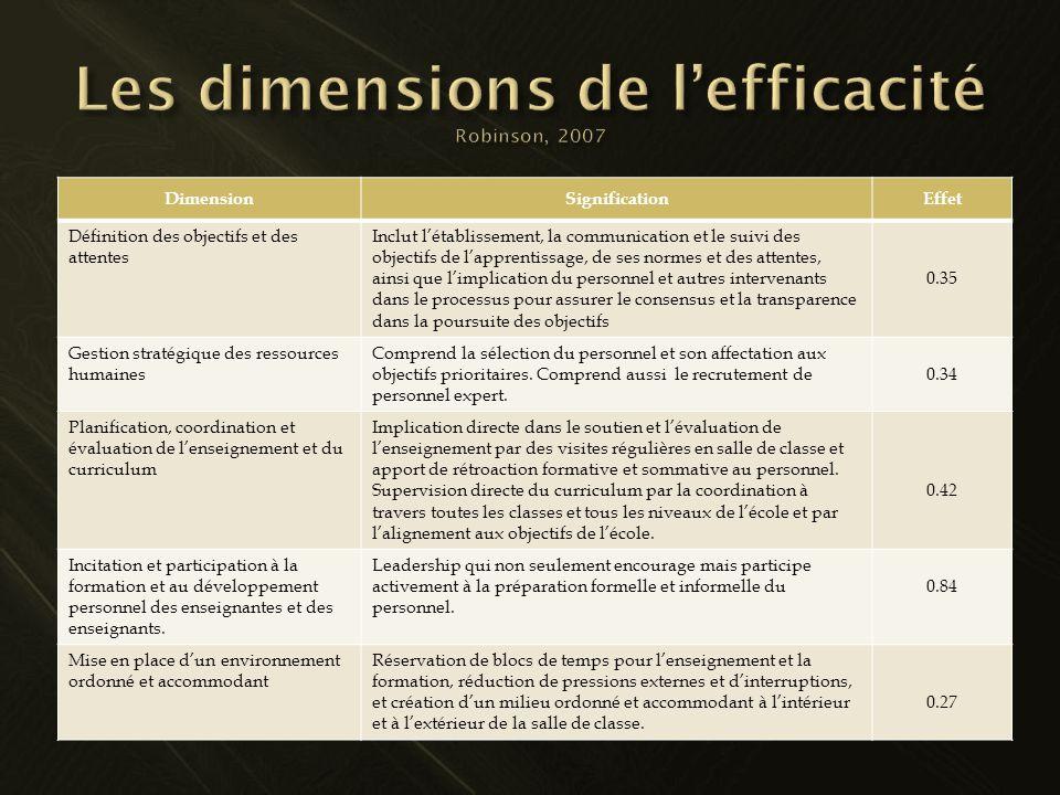 DimensionSignificationEffet Définition des objectifs et des attentes Inclut létablissement, la communication et le suivi des objectifs de lapprentissa
