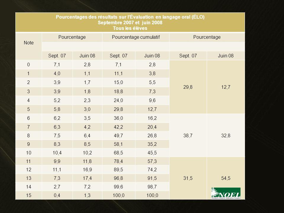 Pourcentages des résultats sur lÉvaluation en langage oral (ÉLO) Septembre 2007 et juin 2008 Tous les élèves Note PourcentagePourcentage cumulatifPour