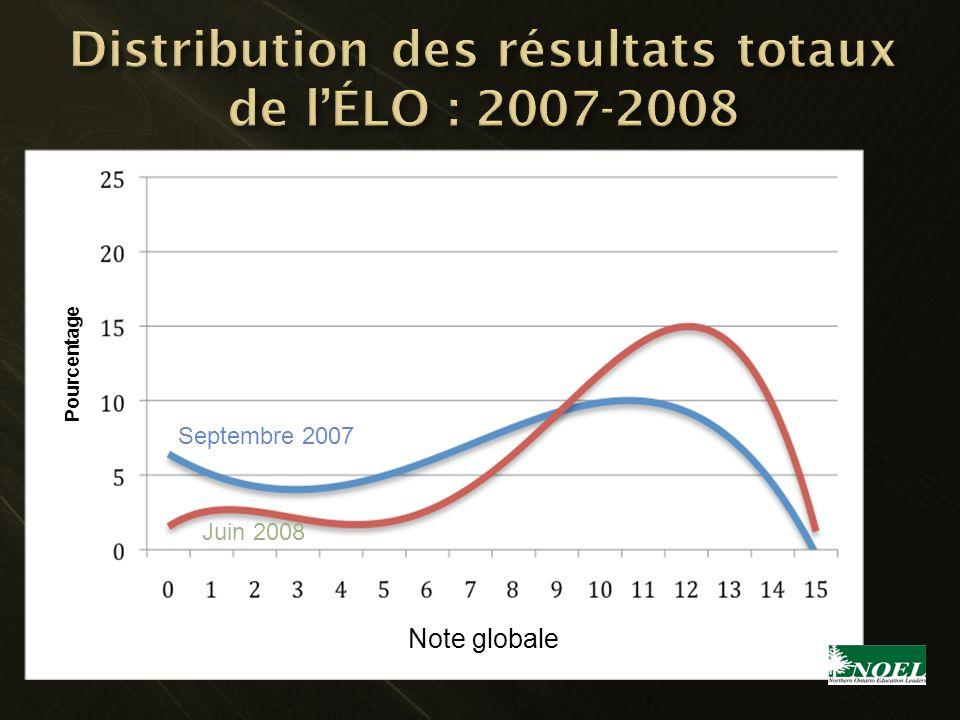 Septembre 2007 Juin 2008 Note globale Pourcentage